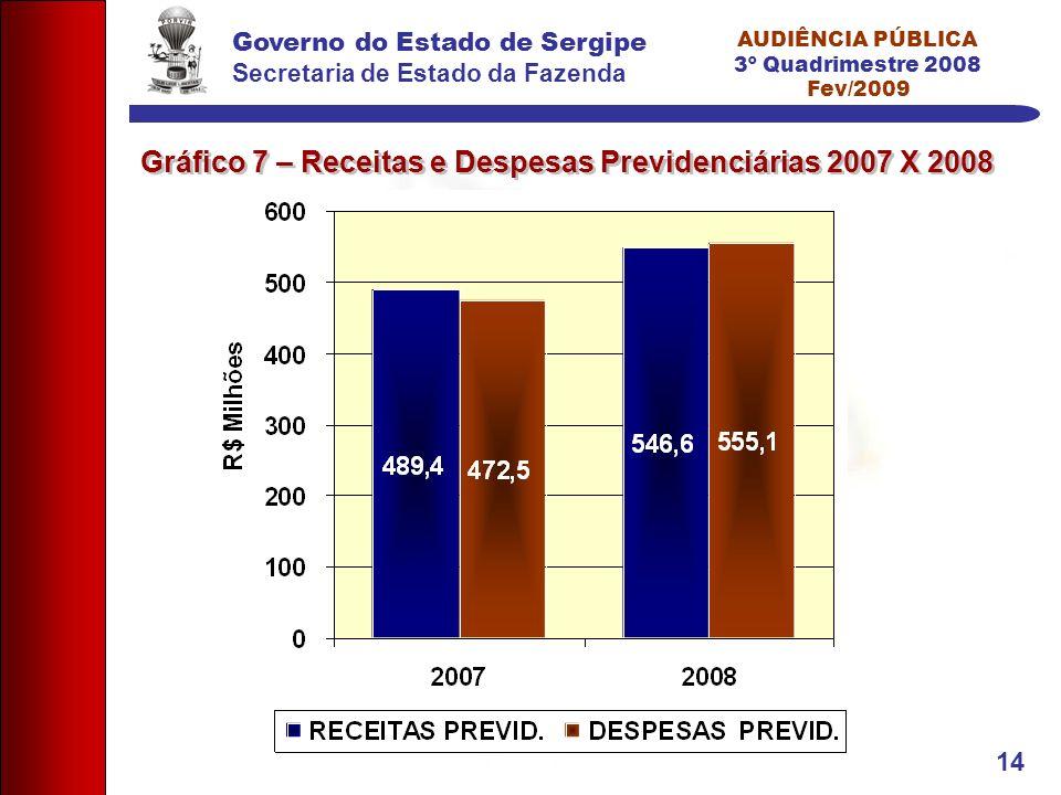 Governo do Estado de Sergipe Secretaria de Estado da Fazenda AUDIÊNCIA PÚBLICA 3º Quadrimestre 2008 Fev/2009 14 Gráfico 7 – Receitas e Despesas Previdenciárias 2007 X 2008
