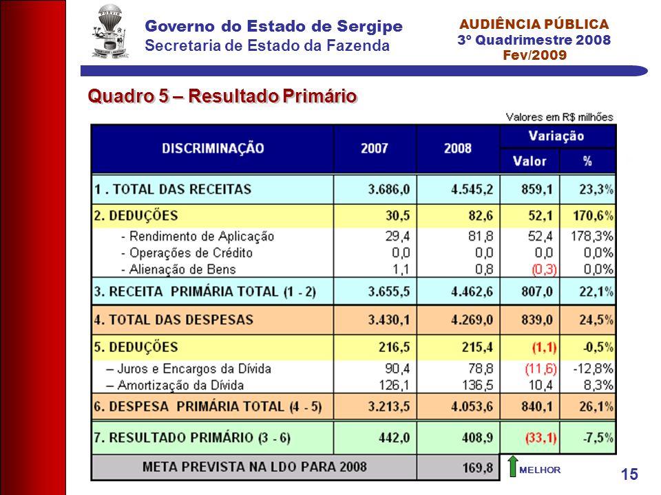 Governo do Estado de Sergipe Secretaria de Estado da Fazenda AUDIÊNCIA PÚBLICA 3º Quadrimestre 2008 Fev/2009 15 Quadro 5 – Resultado Primário MELHOR