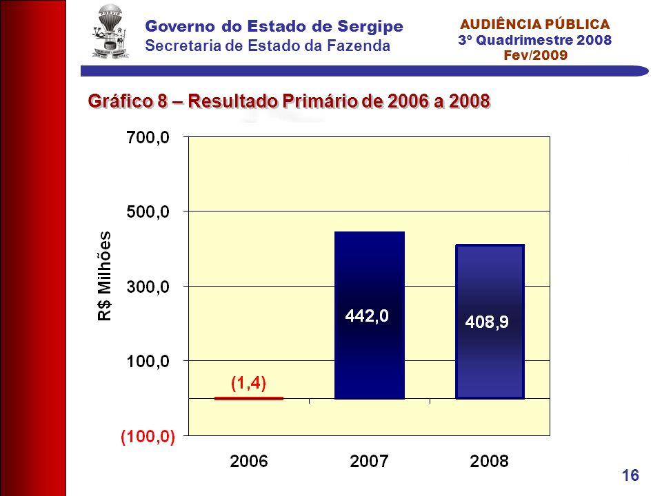 Governo do Estado de Sergipe Secretaria de Estado da Fazenda AUDIÊNCIA PÚBLICA 3º Quadrimestre 2008 Fev/2009 16 Gráfico 8 – Resultado Primário de 2006 a 2008