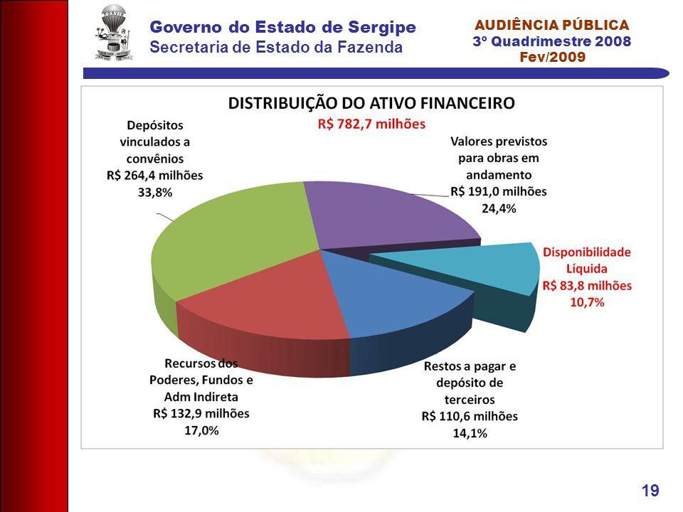 Governo do Estado de Sergipe Secretaria de Estado da Fazenda AUDIÊNCIA PÚBLICA 3º Quadrimestre 2008 Fev/2009 19