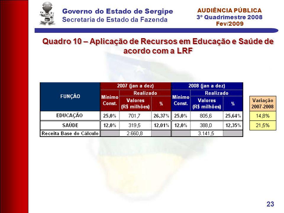 Governo do Estado de Sergipe Secretaria de Estado da Fazenda AUDIÊNCIA PÚBLICA 3º Quadrimestre 2008 Fev/2009 23 Quadro 10 – Aplicação de Recursos em Educação e Saúde de acordo com a LRF