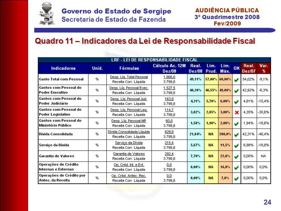 Governo do Estado de Sergipe Secretaria de Estado da Fazenda AUDIÊNCIA PÚBLICA 3º Quadrimestre 2008 Fev/2009 24 Quadro 11 – Indicadores da Lei de Resp
