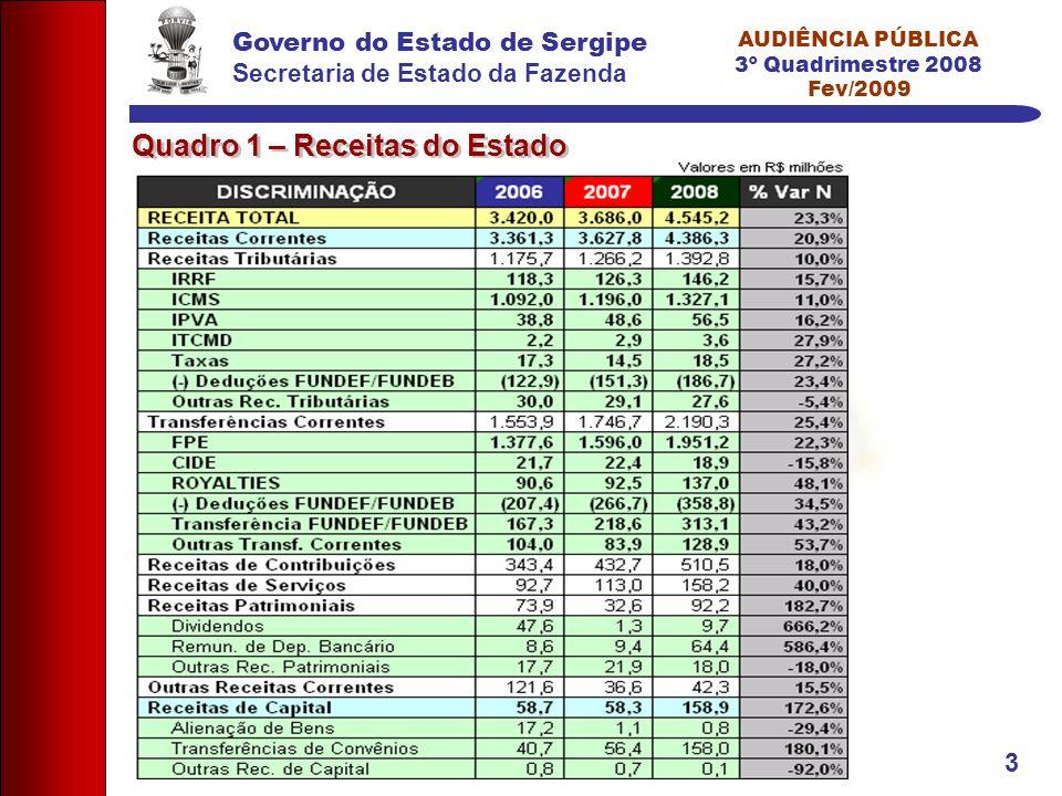 Governo do Estado de Sergipe Secretaria de Estado da Fazenda AUDIÊNCIA PÚBLICA 3º Quadrimestre 2008 Fev/2009 3 Quadro 1 – Receitas do Estado