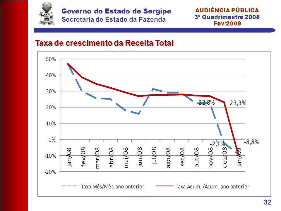 Governo do Estado de Sergipe Secretaria de Estado da Fazenda AUDIÊNCIA PÚBLICA 3º Quadrimestre 2008 Fev/2009 32 Taxa de crescimento da Receita Total
