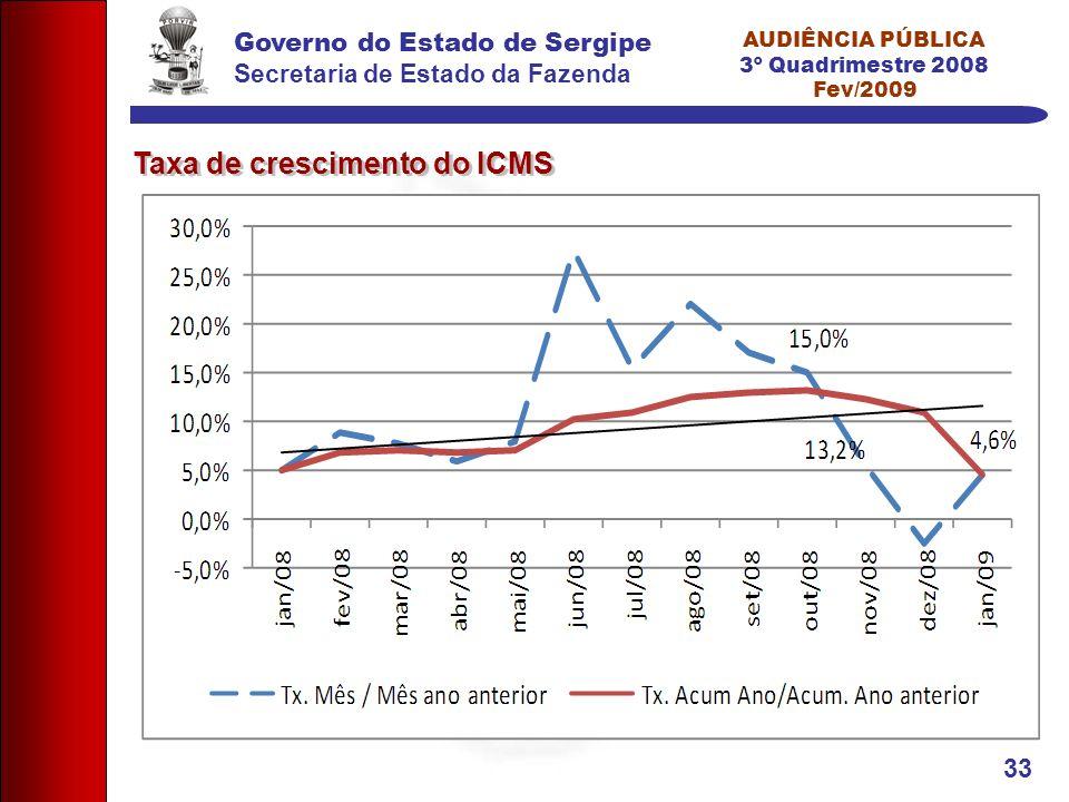 Governo do Estado de Sergipe Secretaria de Estado da Fazenda AUDIÊNCIA PÚBLICA 3º Quadrimestre 2008 Fev/2009 33 Taxa de crescimento do ICMS