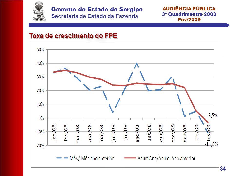 Governo do Estado de Sergipe Secretaria de Estado da Fazenda AUDIÊNCIA PÚBLICA 3º Quadrimestre 2008 Fev/2009 34 Taxa de crescimento do FPE