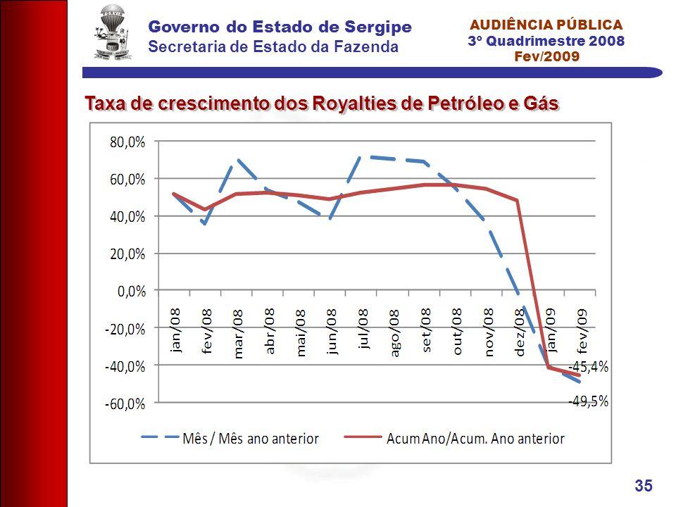 Governo do Estado de Sergipe Secretaria de Estado da Fazenda AUDIÊNCIA PÚBLICA 3º Quadrimestre 2008 Fev/2009 35 Taxa de crescimento dos Royalties de P