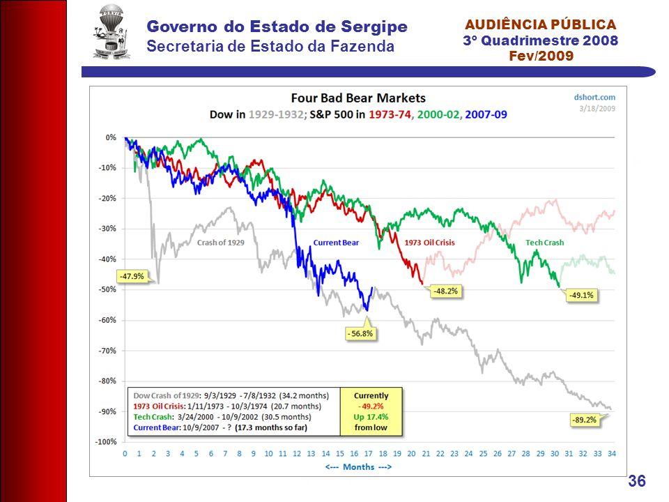Governo do Estado de Sergipe Secretaria de Estado da Fazenda AUDIÊNCIA PÚBLICA 3º Quadrimestre 2008 Fev/2009 36