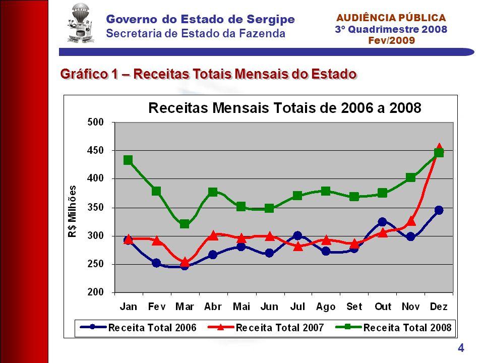 Governo do Estado de Sergipe Secretaria de Estado da Fazenda AUDIÊNCIA PÚBLICA 3º Quadrimestre 2008 Fev/2009 4 Gráfico 1 – Receitas Totais Mensais do