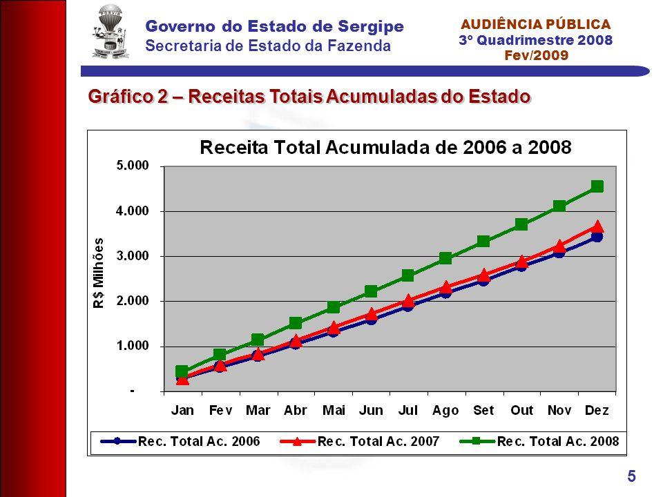 Governo do Estado de Sergipe Secretaria de Estado da Fazenda AUDIÊNCIA PÚBLICA 3º Quadrimestre 2008 Fev/2009 5 Gráfico 2 – Receitas Totais Acumuladas do Estado
