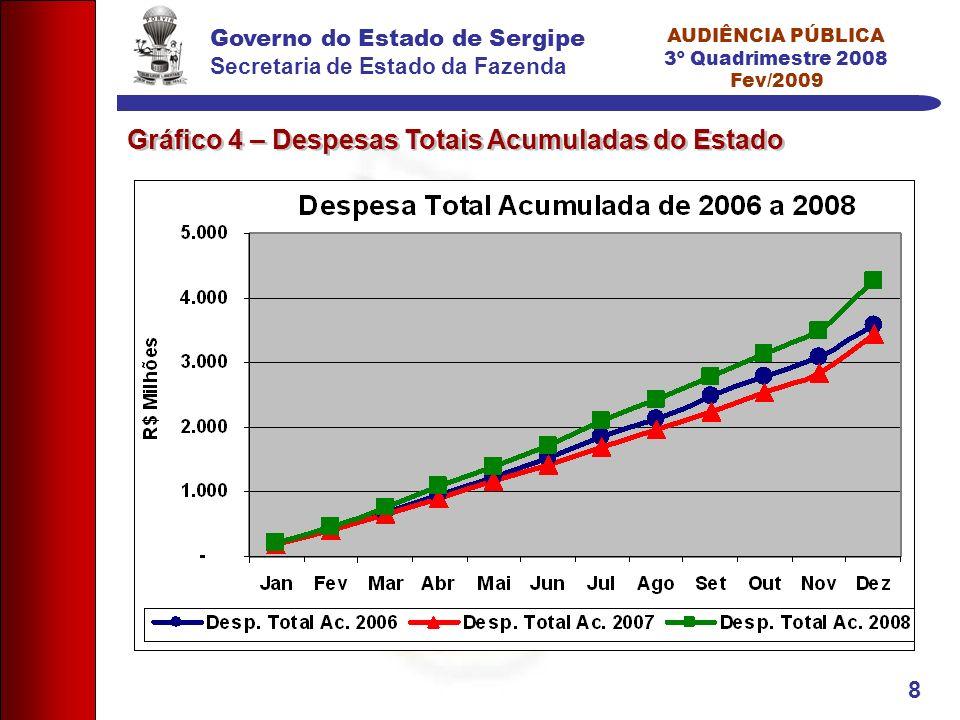 Governo do Estado de Sergipe Secretaria de Estado da Fazenda AUDIÊNCIA PÚBLICA 3º Quadrimestre 2008 Fev/2009 8 Gráfico 4 – Despesas Totais Acumuladas do Estado