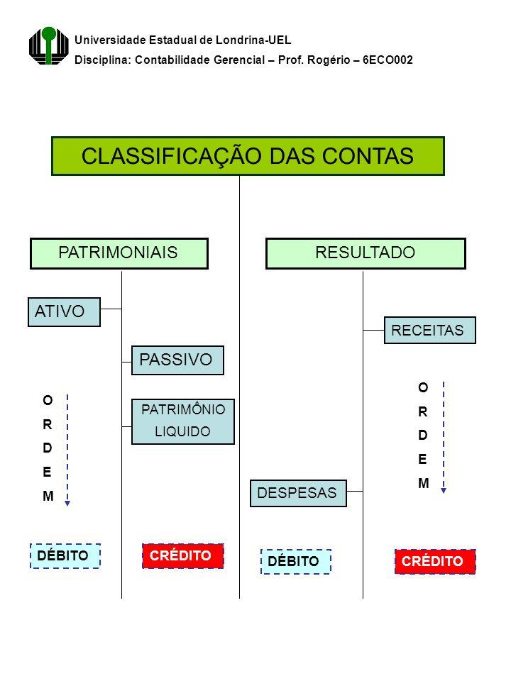 CLASSIFICAÇÃO DAS CONTAS Universidade Estadual de Londrina-UEL Disciplina: Contabilidade Gerencial – Prof. Rogério – 6ECO002 PATRIMONIAISRESULTADO DÉB