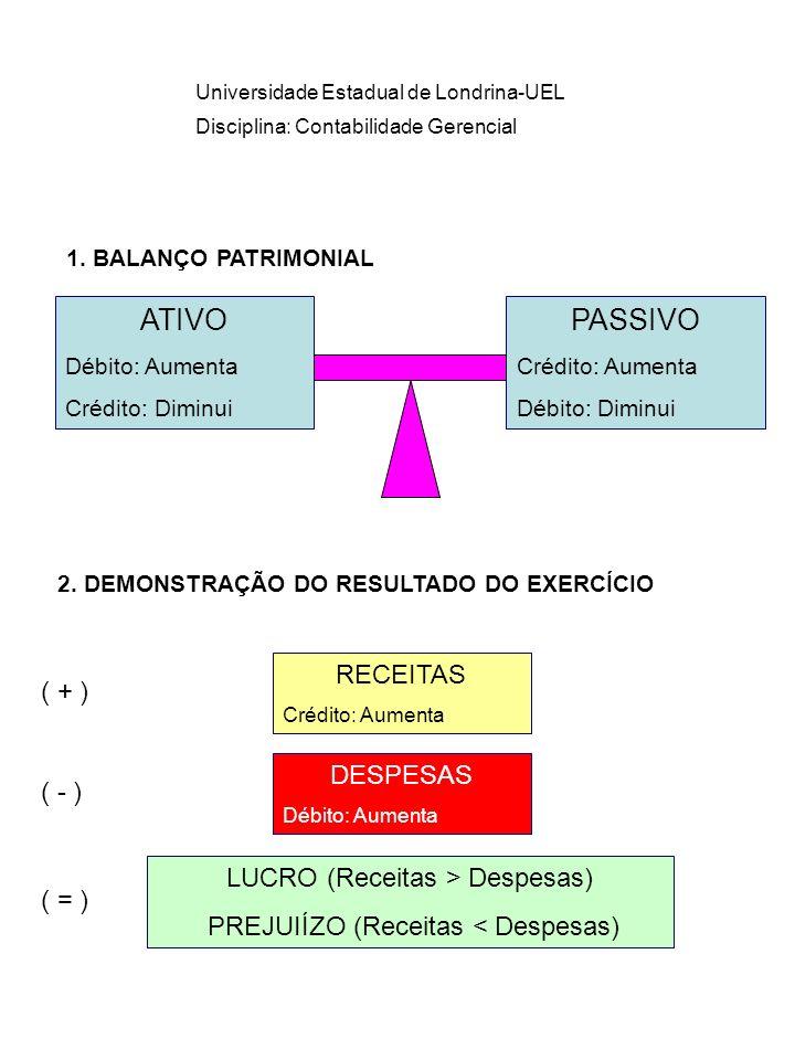 Universidade Estadual de Londrina-UEL Disciplina: Contabilidade Gerencial ATIVO Débito: Aumenta Crédito: Diminui PASSIVO Crédito: Aumenta Débito: Dimi
