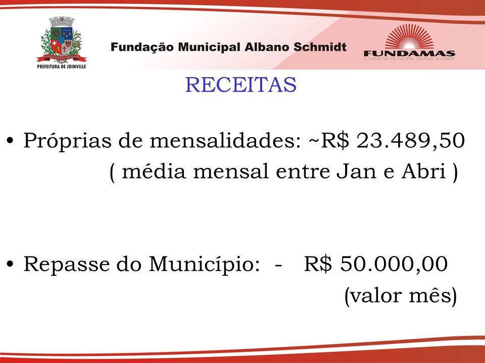 Próprias de mensalidades: ~R$ 23.489,50 ( média mensal entre Jan e Abri ) Repasse do Município: - R$ 50.000,00 (valor mês)