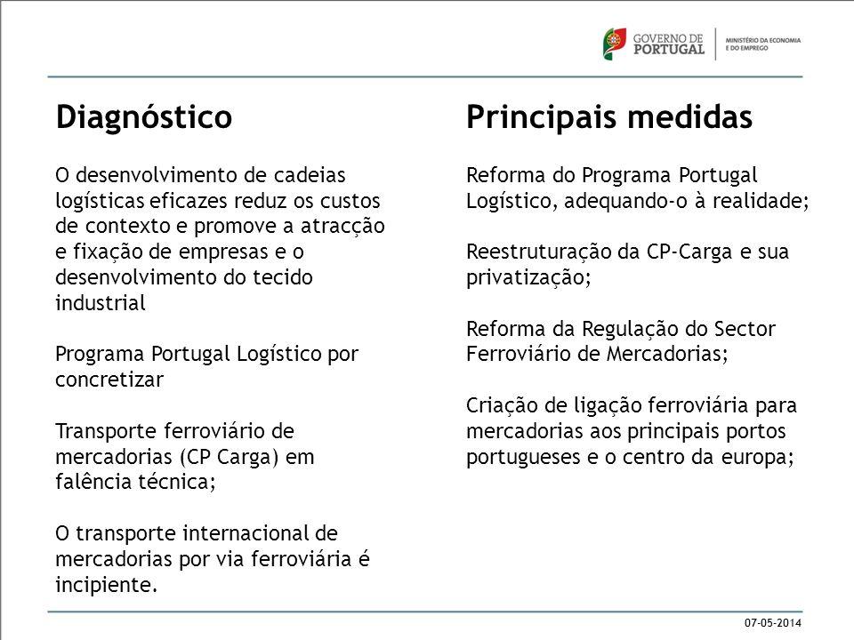 07-05-2014 Diagnóstico O desenvolvimento de cadeias logísticas eficazes reduz os custos de contexto e promove a atracção e fixação de empresas e o des