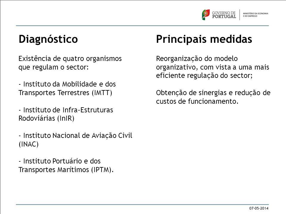 07-05-2014 Diagnóstico Existência de quatro organismos que regulam o sector: - Instituto da Mobilidade e dos Transportes Terrestres (IMTT) - Instituto