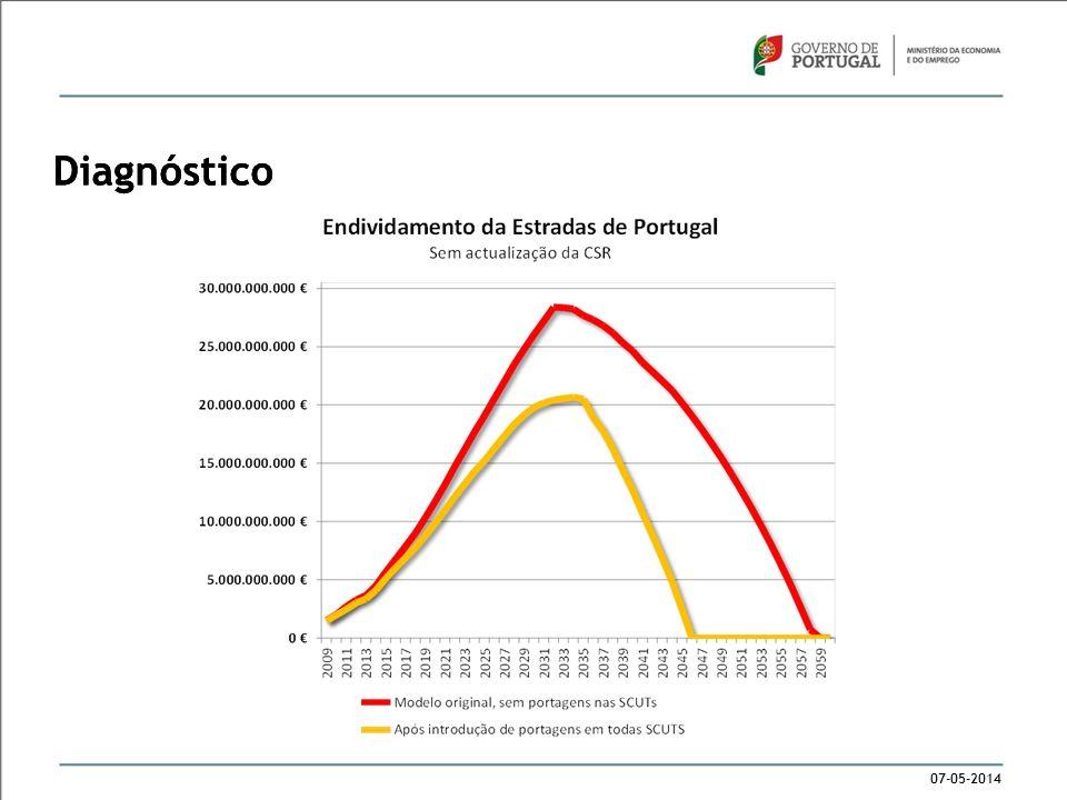 07-05-2014 Diagnóstico 7 subconcessões lançadas entre 2007 e 2010; Dívida da Estradas de Portugal: 28.400M sem portagens (2034); 20.700M com portagens (2034); Actualização da CSR suspensa desde 2007; Rupturas de tesouraria para a manutenção das infra-estruturas existentes.