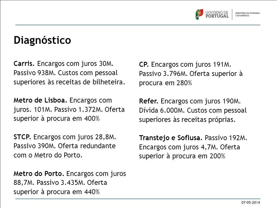 07-05-2014 Diagnóstico Carris. Encargos com juros 30M. Passivo 938M. Custos com pessoal superiores às receitas de bilheteira. Metro de Lisboa. Encargo