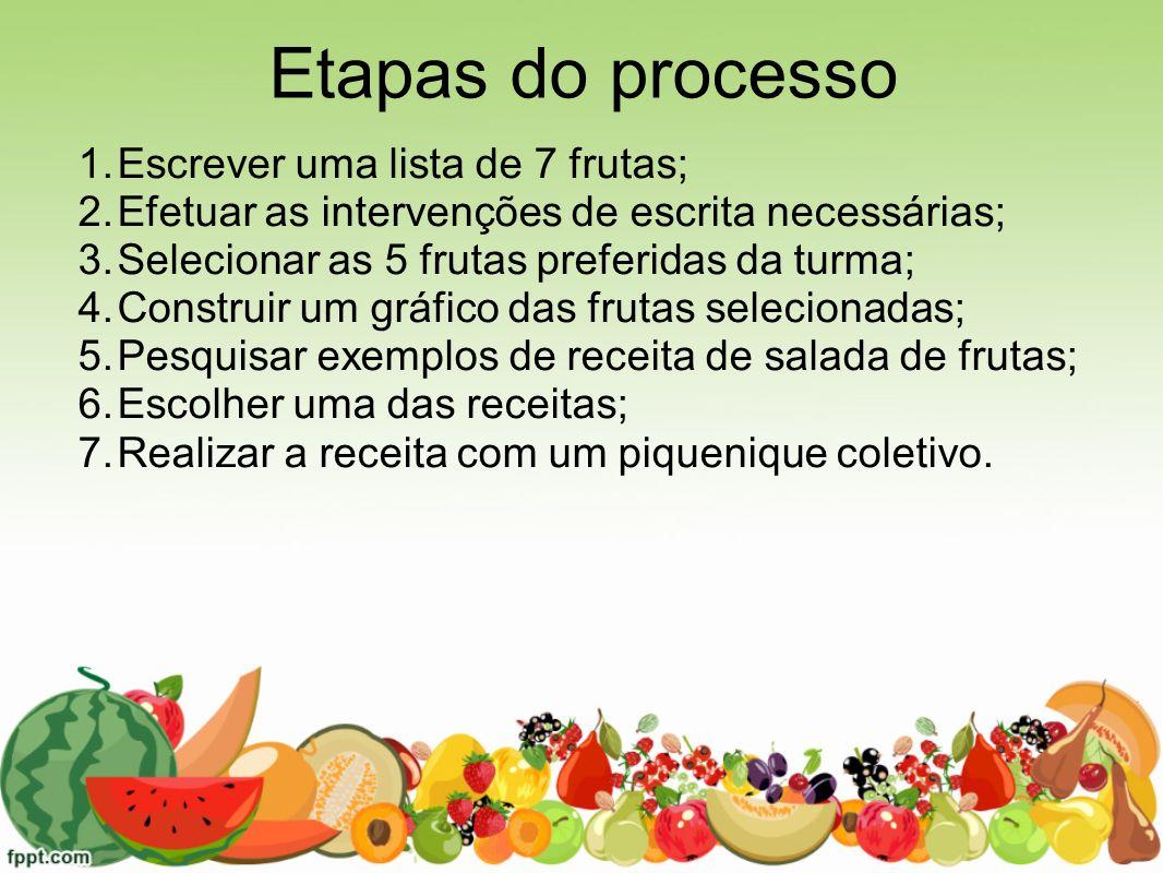 Etapas do processo 1.Escrever uma lista de 7 frutas; 2.Efetuar as intervenções de escrita necessárias; 3.Selecionar as 5 frutas preferidas da turma; 4