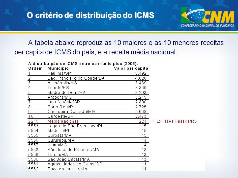 O critério de distribuição do ICMS A tabela abaixo reproduz as 10 maiores e as 10 menores receitas per capita de ICMS do país, e a receita média nacio
