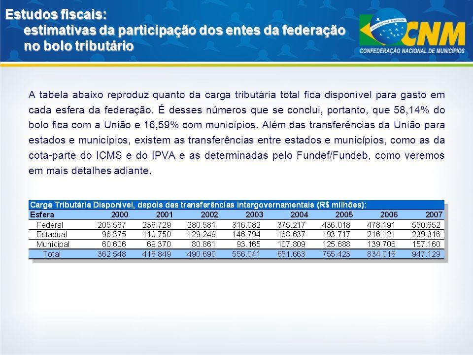 Estudos fiscais: estimativas da participação dos entes da federação no bolo tributário As transferências totais recebidas pelos municípios (incluindo a proveniente de estados) passaram de R$ 42,6 bilhões em 2000 para R$ 111,5 bilhões em 2007.