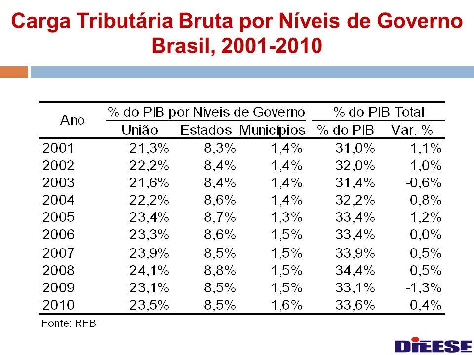 Carga Tributária Bruta por Níveis de Governo Brasil, 2001-2010