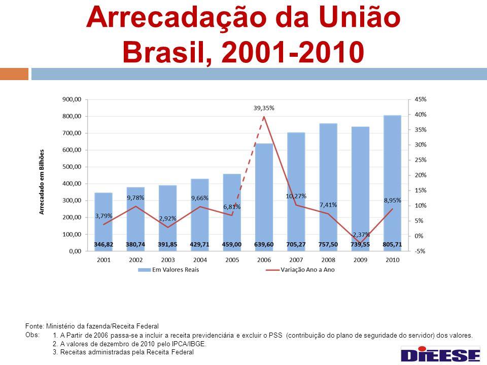 Arrecadação da União Brasil, 2001-2010 Fonte: Ministério da fazenda/Receita Federal Obs:1. A Partir de 2006 passa-se a incluir a receita previdenciári