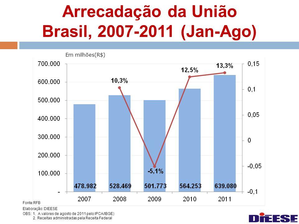 Arrecadação da União Brasil, 2007-2011 (Jan-Ago) Fonte:RFB Elaboração: DIEESE OBS: 1. A valores de agosto de 2011 pelo IPCA/IBGE) 2. Receitas administ