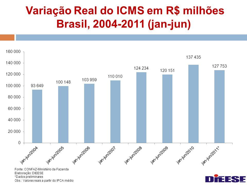 Variação Real do ICMS em R$ milhões Brasil, 2004-2011 (jan-jun) Fonte: CONFAZ-Ministério da Fazenda Elaboração: DIEESE *Dados preliminares Obs.: Valor