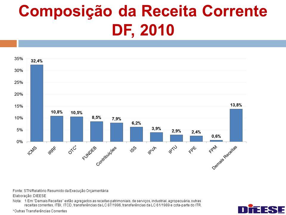 Composição da Receita Corrente DF, 2010 Fonte: STN/Relatório Resumido da Execução Orçamentária Elaboração: DIEESE Nota:1 Em
