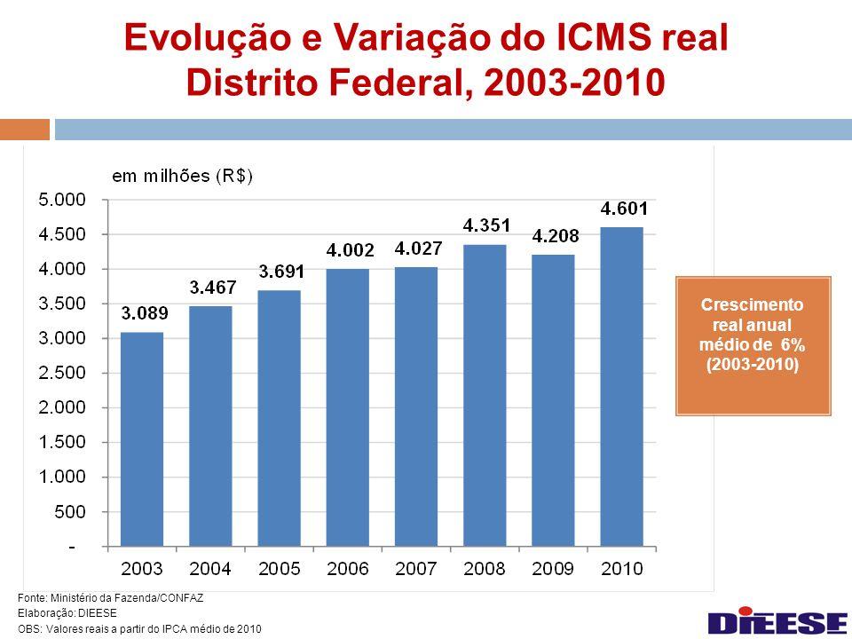 Evolução e Variação do ICMS real Distrito Federal, 2003-2010 Fonte: Ministério da Fazenda/CONFAZ Elaboração: DIEESE OBS: Valores reais a partir do IPC