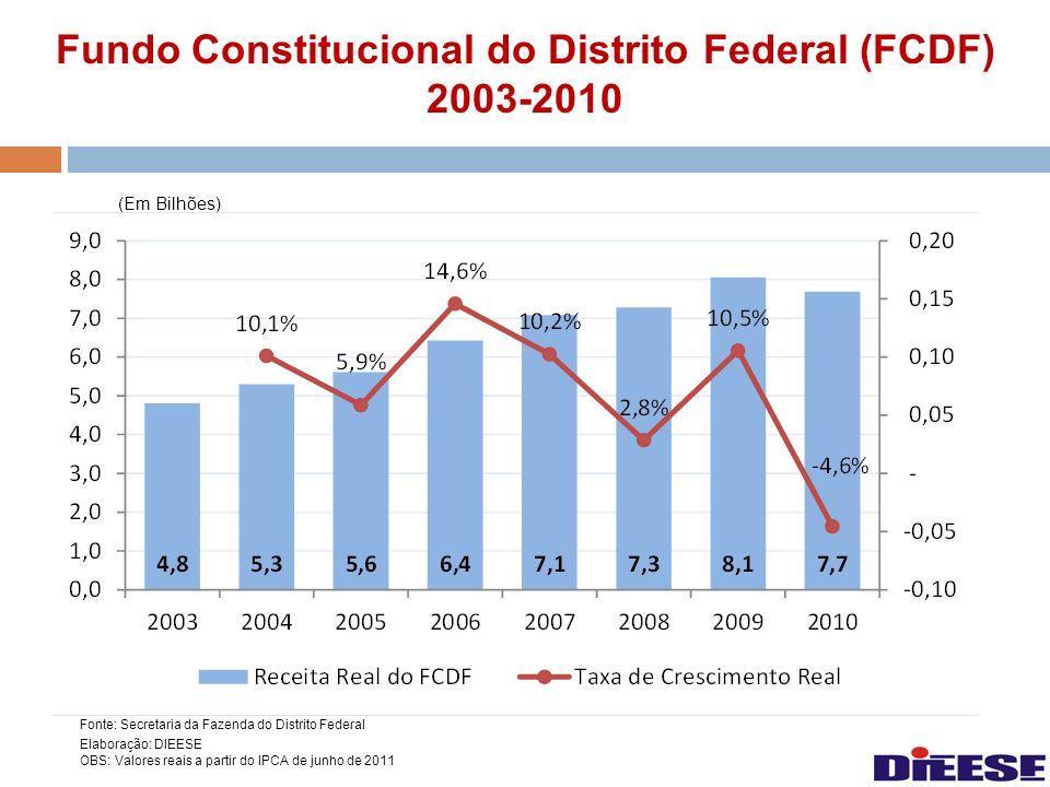 Fundo Constitucional do Distrito Federal (FCDF) 2003-2010 (Em Bilhões) Fonte: Secretaria da Fazenda do Distrito Federal Elaboração: DIEESE OBS: Valore