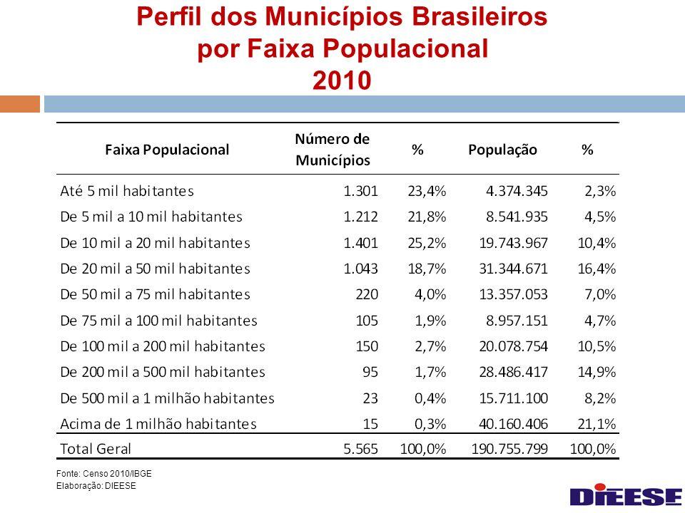 Perfil dos Municípios Brasileiros por Faixa Populacional 2010 Fonte: Censo 2010/IBGE Elaboração: DIEESE