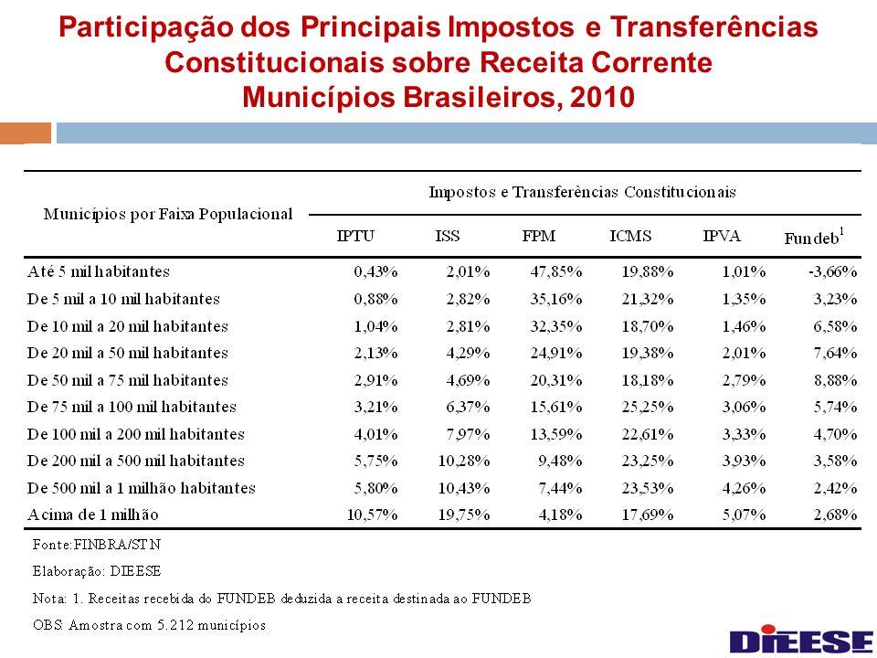 Participação dos Principais Impostos e Transferências Constitucionais sobre Receita Corrente Municípios Brasileiros, 2010
