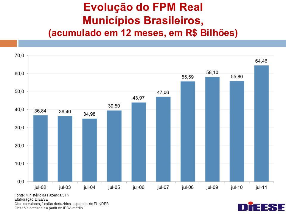 Evolução do FPM Real Municípios Brasileiros, (acumulado em 12 meses, em R$ Bilhões) Fonte: Ministério da Fazenda/STN Elaboração: DIEESE Obs: os valore