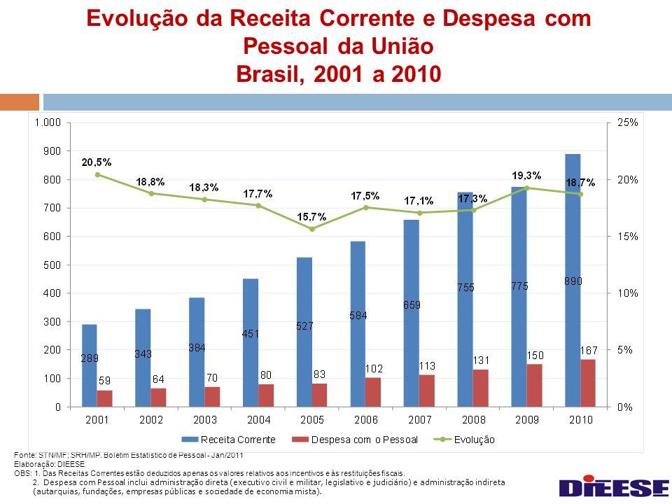 Evolução da Receita Corrente e Despesa com Pessoal da União Brasil, 2001 a 2010 Fonte: STN/MF; SRH/MP. Boletim Estatístico de Pessoal - Jan/2011 Elabo