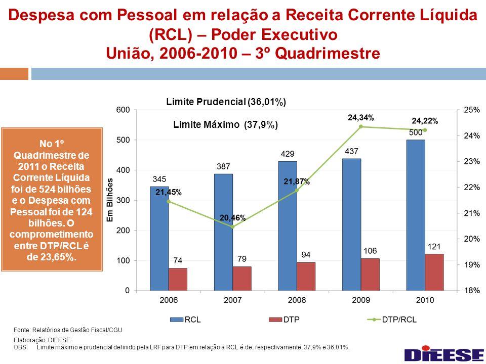 Despesa com Pessoal em relação a Receita Corrente Líquida (RCL) – Poder Executivo União, 2006-2010 – 3º Quadrimestre No 1º Quadrimestre de 2011 o Rece