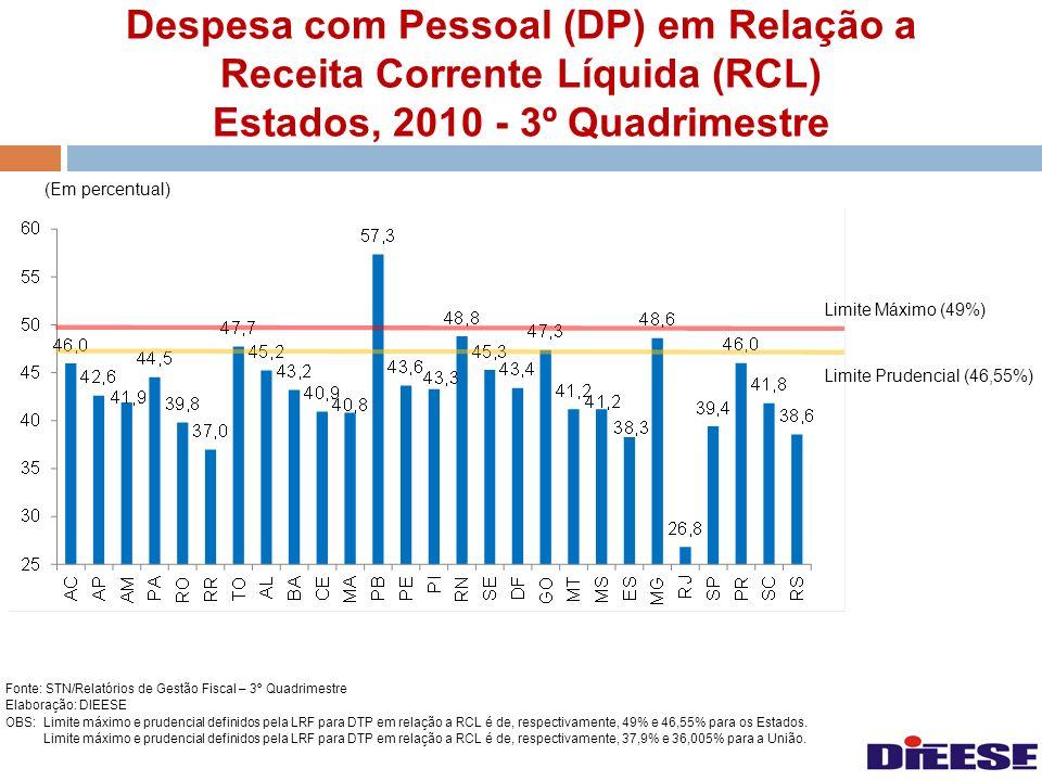 Despesa com Pessoal (DP) em Relação a Receita Corrente Líquida (RCL) Estados, 2010 - 3º Quadrimestre Fonte: STN/Relatórios de Gestão Fiscal – 3º Quadr