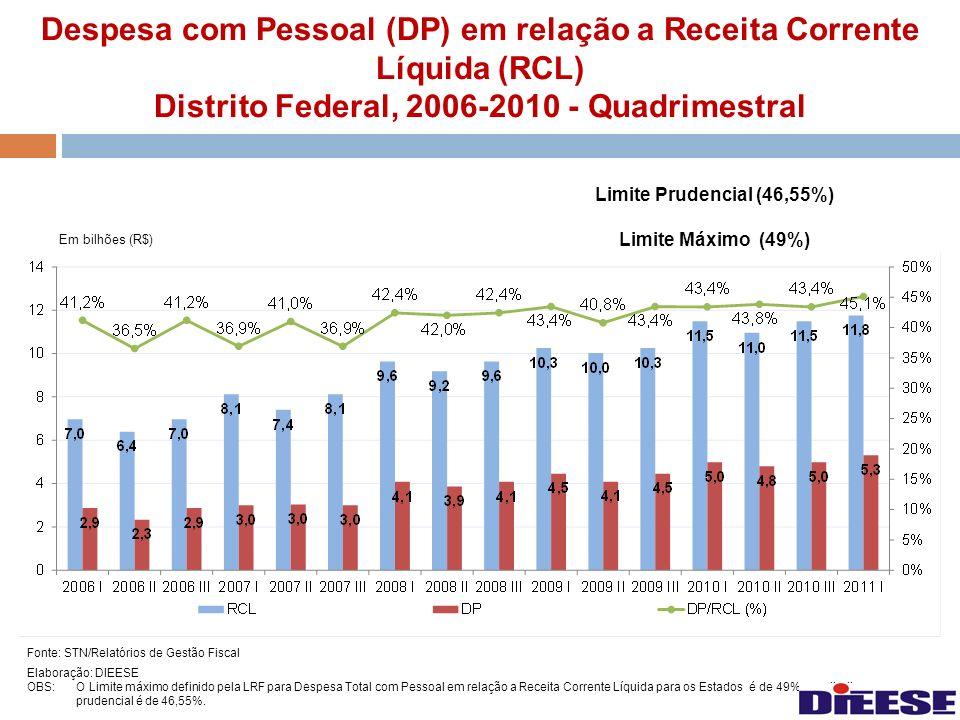 Despesa com Pessoal (DP) em relação a Receita Corrente Líquida (RCL) Distrito Federal, 2006-2010 - Quadrimestral Fonte: STN/Relatórios de Gestão Fisca