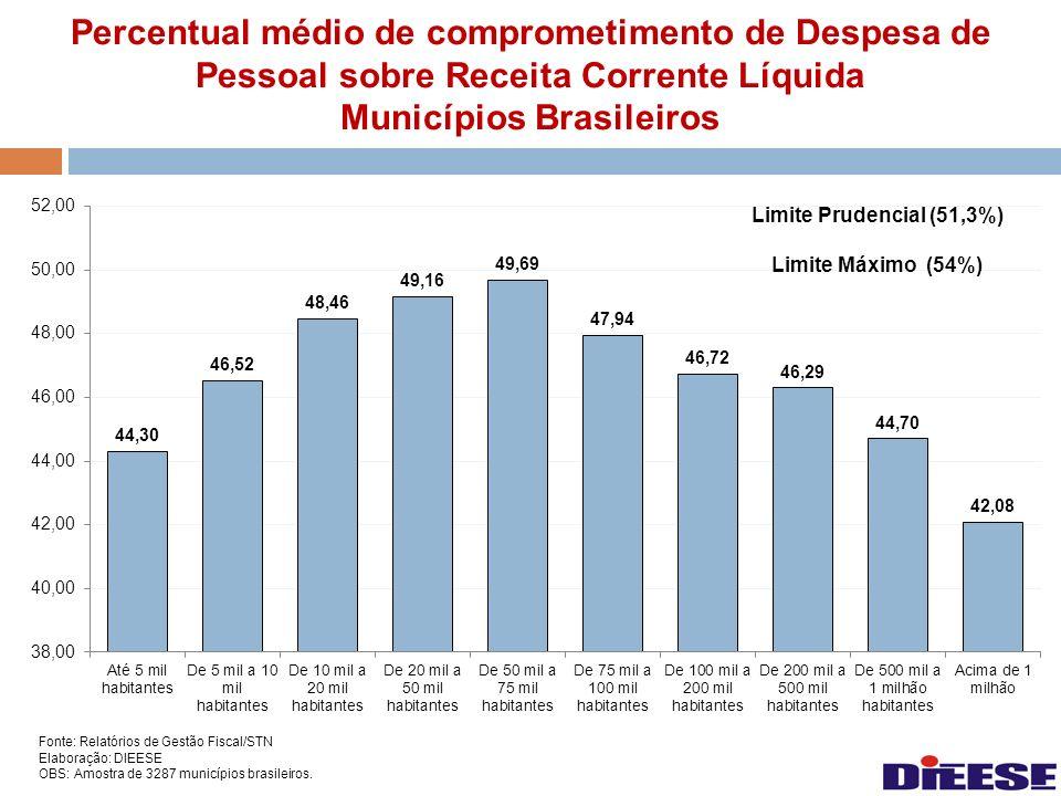 Percentual médio de comprometimento de Despesa de Pessoal sobre Receita Corrente Líquida Municípios Brasileiros Fonte: Relatórios de Gestão Fiscal/STN