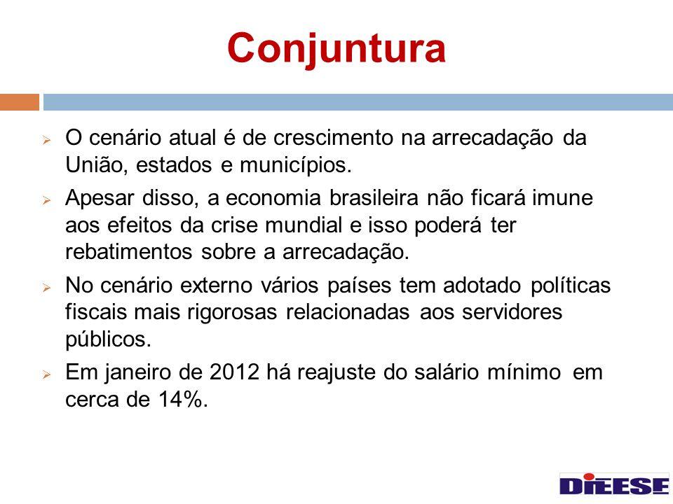 Conjuntura O cenário atual é de crescimento na arrecadação da União, estados e municípios. Apesar disso, a economia brasileira não ficará imune aos ef