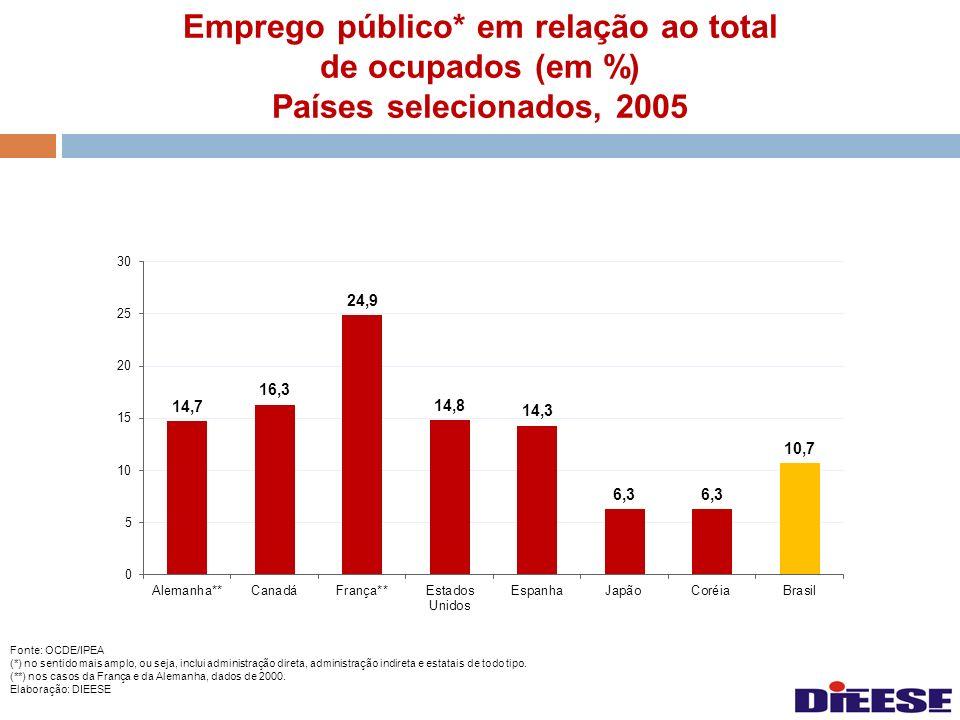 Emprego público* em relação ao total de ocupados (em %) Países selecionados, 2005 Fonte: OCDE/IPEA (*) no sentido mais amplo, ou seja, inclui administ