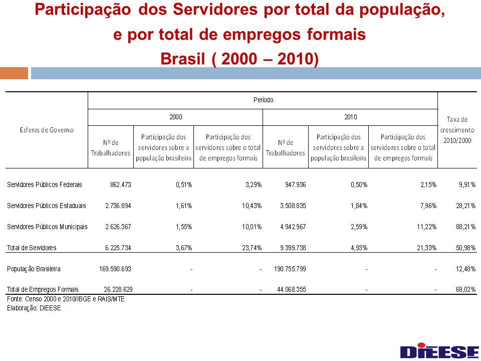 Participação dos Servidores por total da população, e por total de empregos formais Brasil ( 2000 – 2010)
