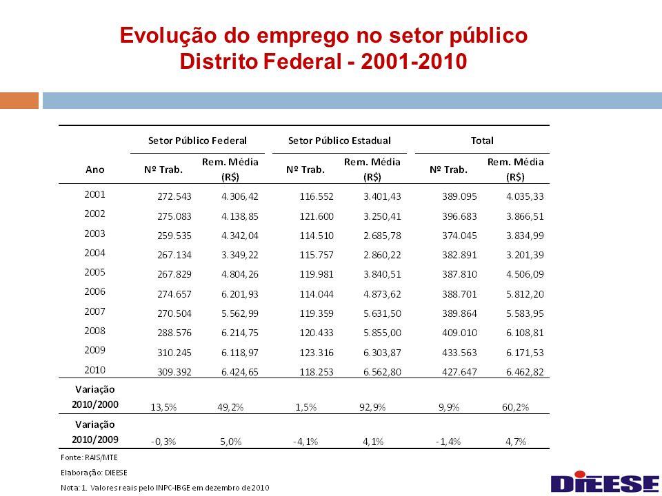 Evolução do emprego no setor público Distrito Federal - 2001-2010