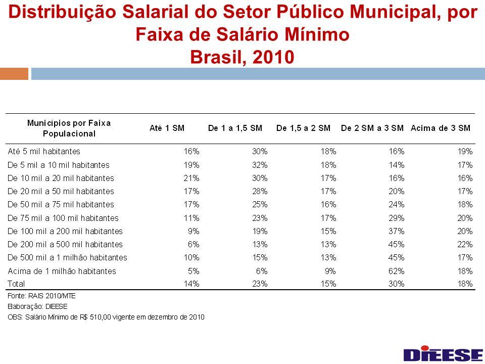 Distribuição Salarial do Setor Público Municipal, por Faixa de Salário Mínimo Brasil, 2010