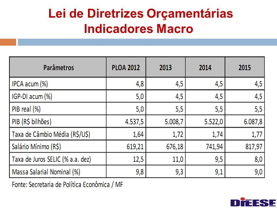 Lei de Diretrizes Orçamentárias Indicadores Macro