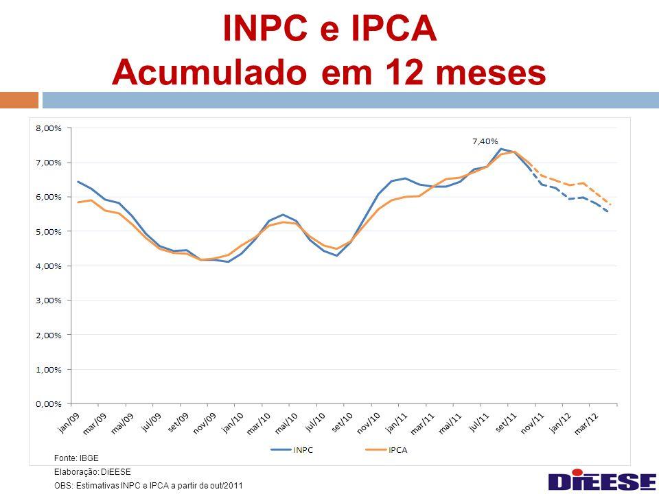 Fonte: IBGE Elaboração: DiEESE OBS: Estimativas INPC e IPCA a partir de out/2011 INPC e IPCA Acumulado em 12 meses