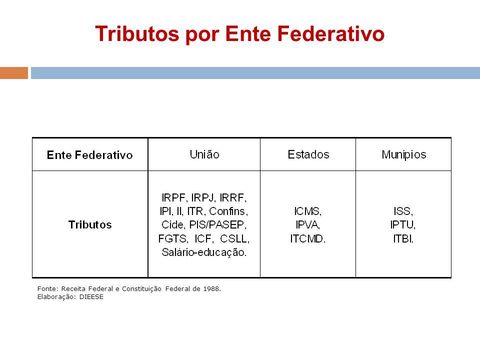 Tributos por Ente Federativo Fonte: Receita Federal e Constituição Federal de 1988. Elaboração: DIEESE