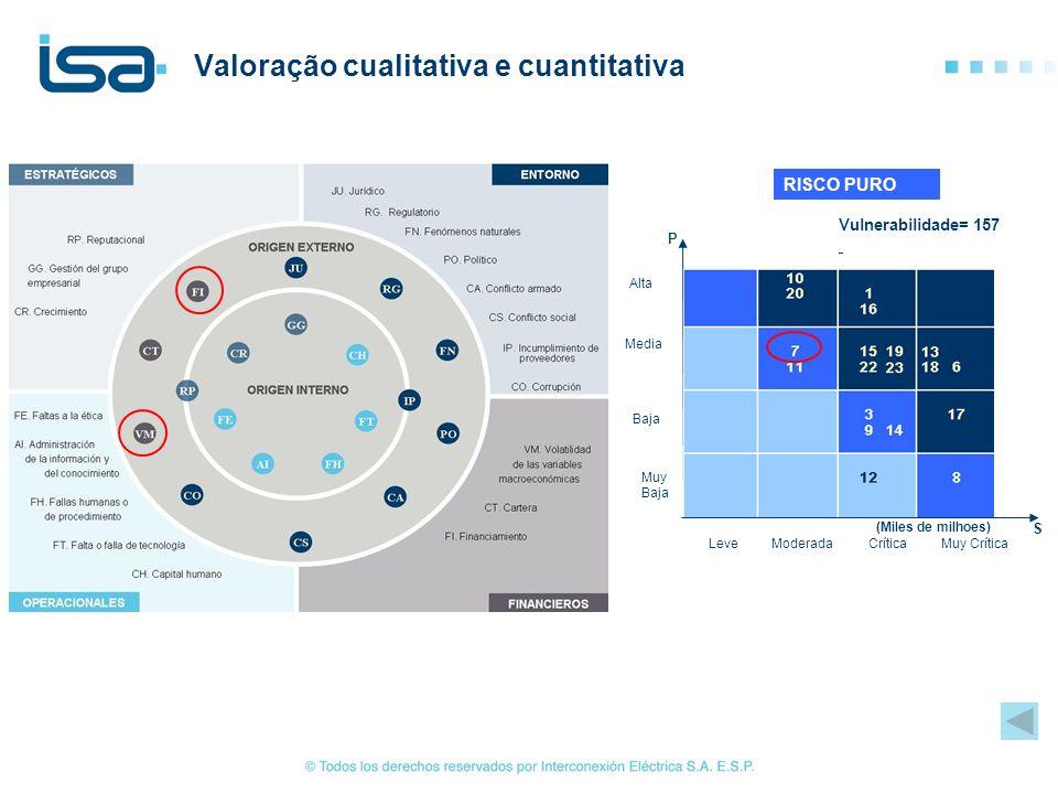 Valoração cualitativa e cuantitativa Vulnerabilidade= 157 RISCO PURO Alta Media Baja Muy Baja LeveModeradaCríticaMuy Crítica S P (Miles de milhoes)