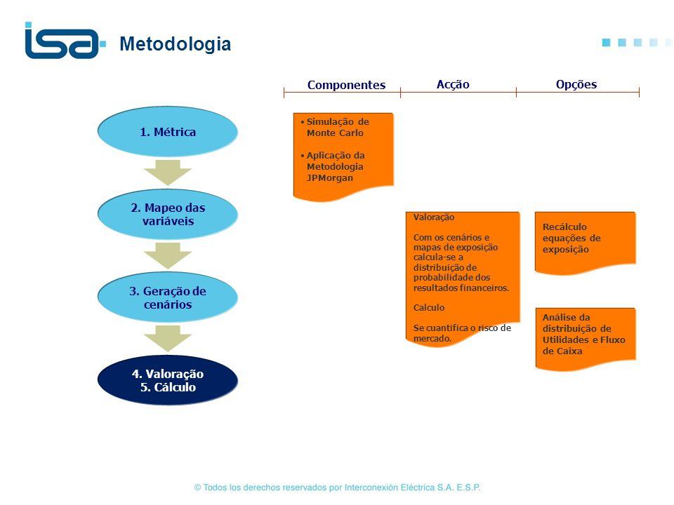 Simulação de Monte Carlo Aplicação da Metodologia JPMorgan Valoração Com os cenários e mapas de exposição calcula-se a distribuição de probabilidade d